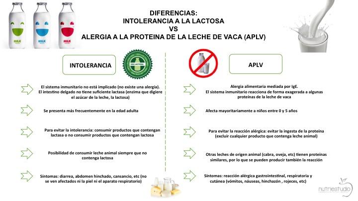 Intolerancia a la lactosa vs. APLV